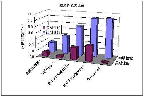 各種濾材の濾過性能の比較グラフ