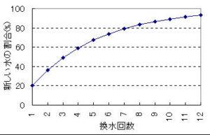 1/4換水法による換水結果のグラフ