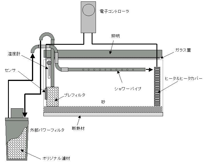 水槽システムの基本構成図