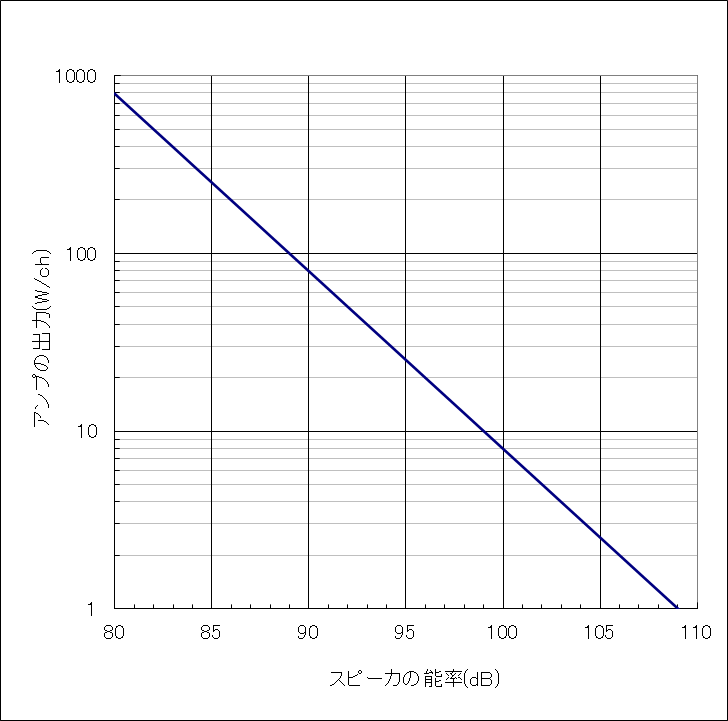 109dBの音圧を出せる能率とアンプ出力のグラフ