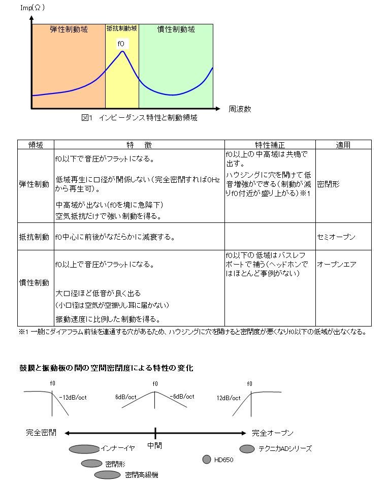 ヘッドホン イヤホンの動作原理と特徴のまとめ