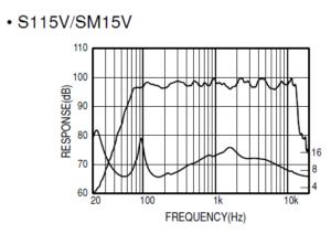 ヤマハS115Vの周波数特性グラフ