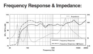 エレクトロボイスSX300の周波数特性グラフ