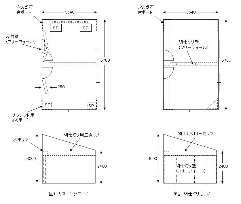 創造の館リスニングルームの寸法図