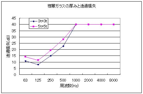複層ガラスの厚みと等価損失の関係を示すグラフ