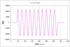 WaveGeneで作った10波のトーンバースト波形