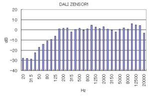 ZENSOR1の周波数特性