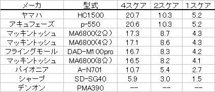DF=40を満足できるSPケーブルの許容長さ
