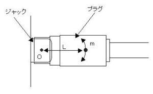 RCAピンプラグをジャックに接続した状態の模式図