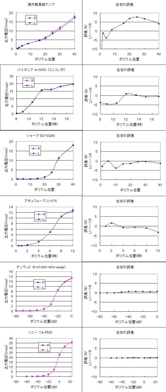 各種アンプのギャングエラー実測値