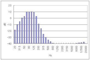 ヤマハNS-SW210 の周波数特性