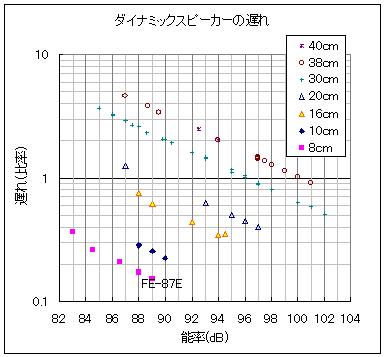 ダイナミックスピーカーの口径と遅れの関係を表したグラフ