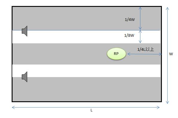 スピーカーの最適配置例