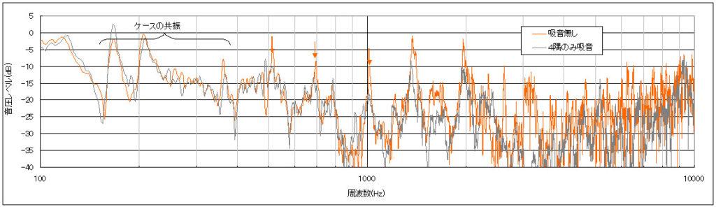 定在波防止実験のFFT解析結果