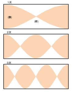 定在波の模式図