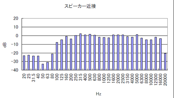 サウンドシャワーの周波数特性( スピーカー近接)