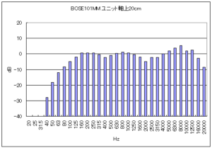 BOSE101の音圧周波数特性