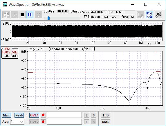 測定データをWaveSpectraで分析したところ