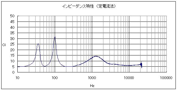 定電流法でインピーダンス特性を測定した結果