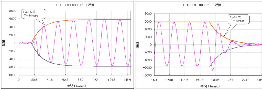 HTP-S333 ポート共鳴周波数のトーンバースト波形
