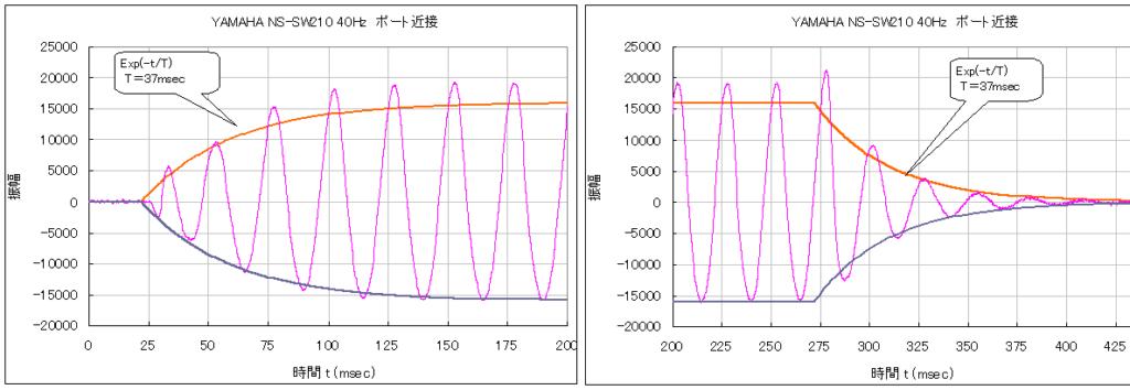 NS-SW210 ポート共鳴周波数のトーンバースト応答波形