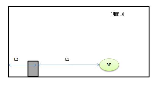デッドゾーンに関係する配置図