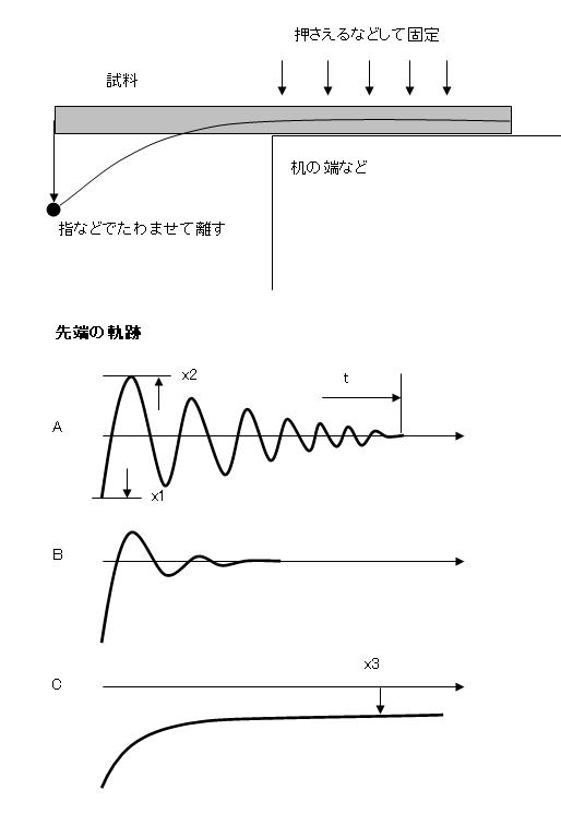 試料の試験と評価方法を示した模式図