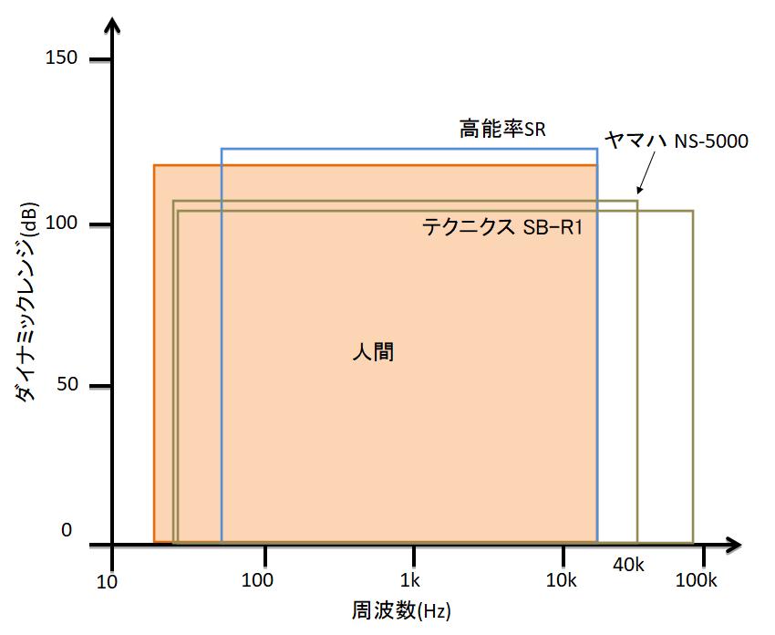 スピーカーのダイナミックレンジを比較したグラフ