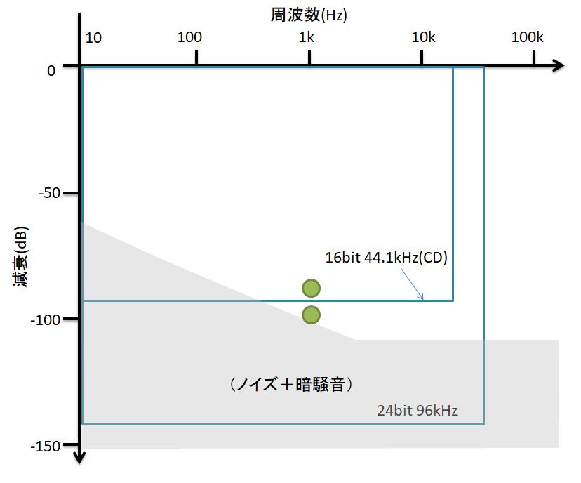 ダイナミックレンジの下限を示したグラフ