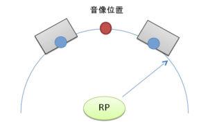 スピーカーと音像定位の位置関係を説明した模式図