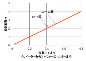 音源の大きさとスピーカーの距離との関係を示したグラフ