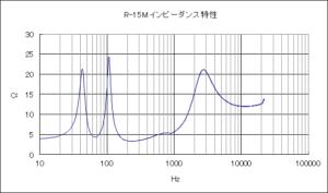 クリプシュR-15Mのインピーダンス特性