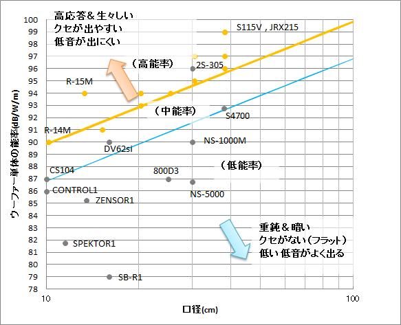 ウーファーの口径と能率の関係を示したグラフ