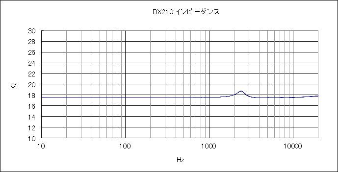 DX210インピーダンス特性