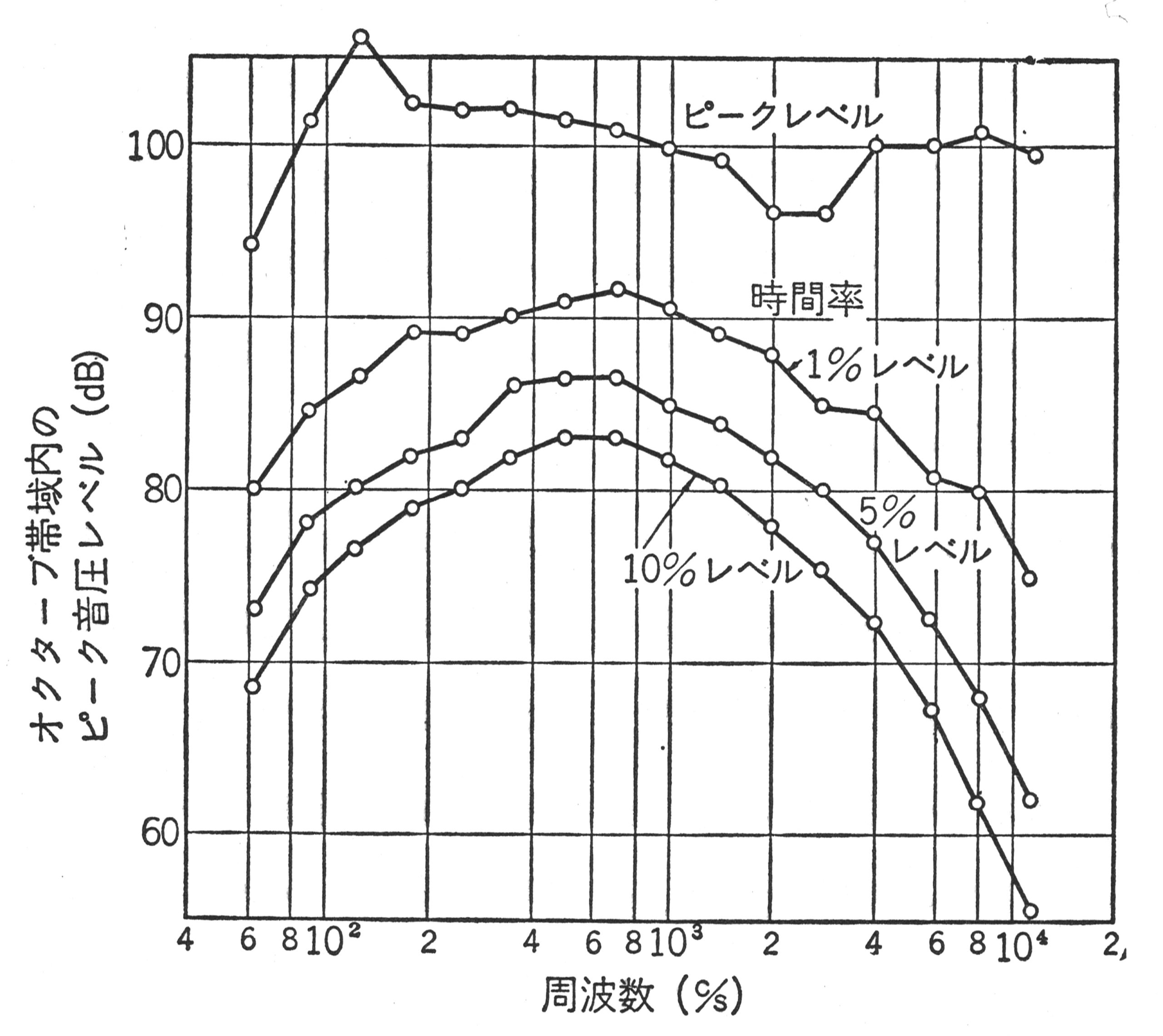 オーケストラのピーク音圧レベルを周波数分析した結果