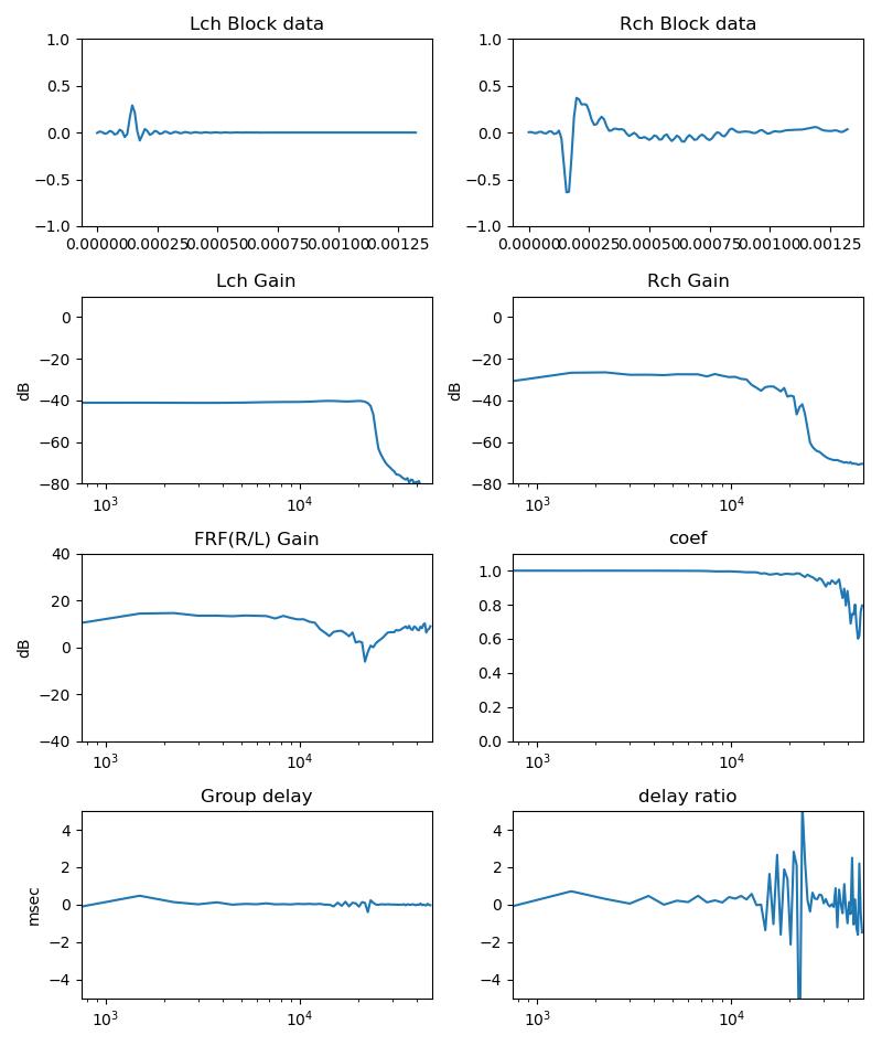 S3100ツイーターの遅れ特性を分析した結果
