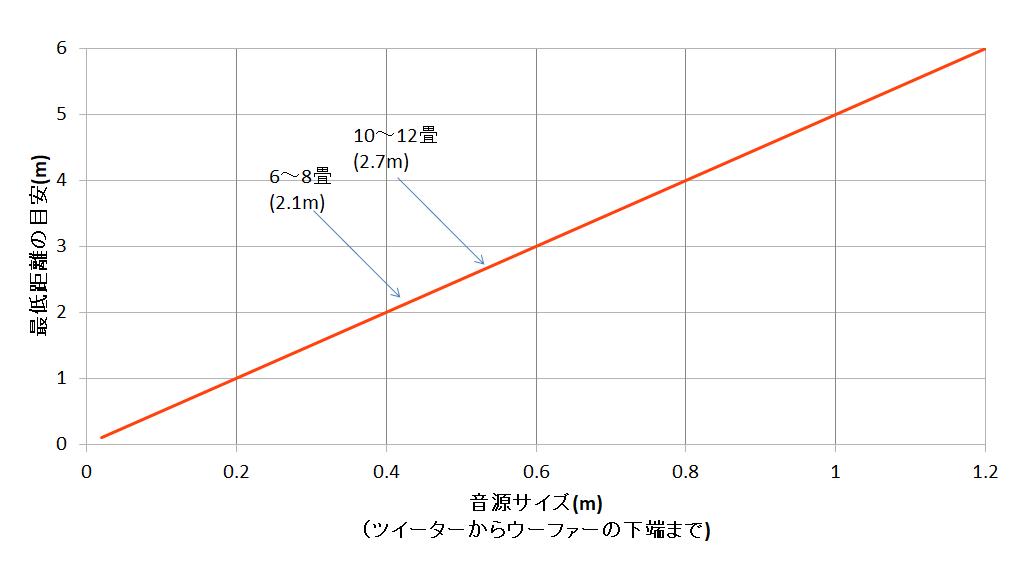 音源の大きさとスピーカーの距離との関係(目安)