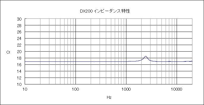 DX200インピーダンス特性