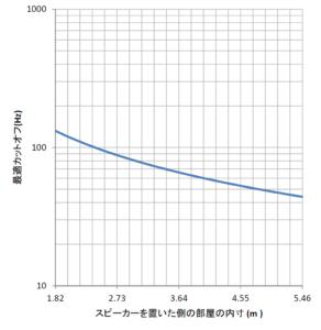部屋の内寸と最適カットオフ周波数