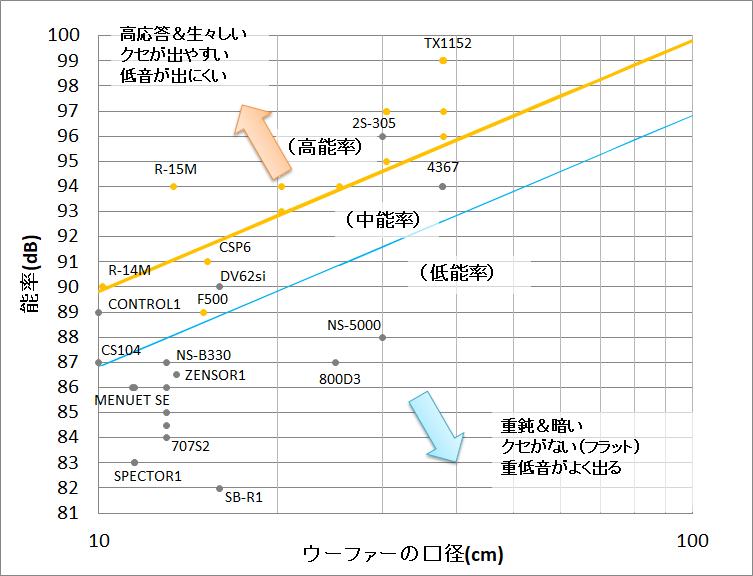 口径と能率の関係を示すグラフ