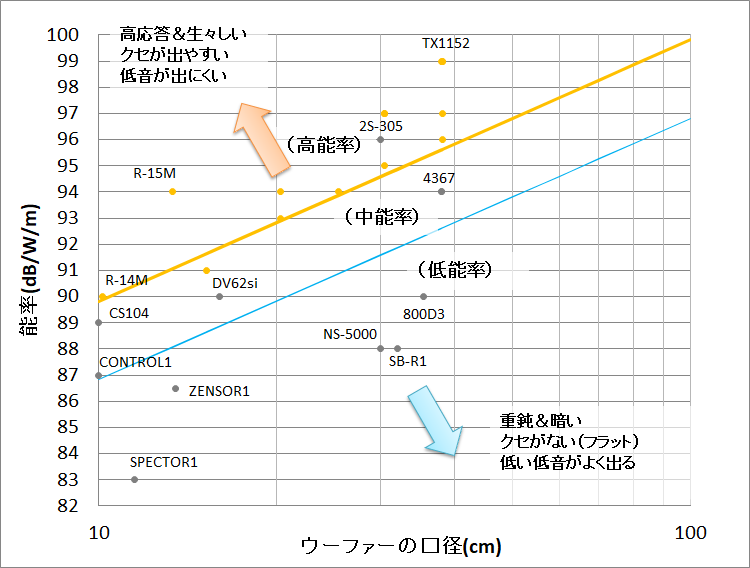 スピーカーの能率と口径の一覧
