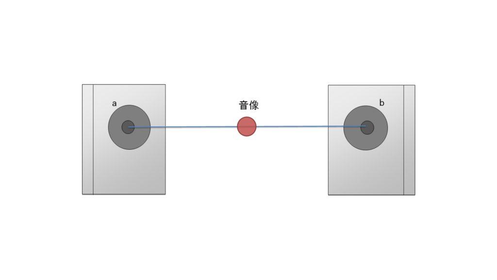 音像定位のイメージ図