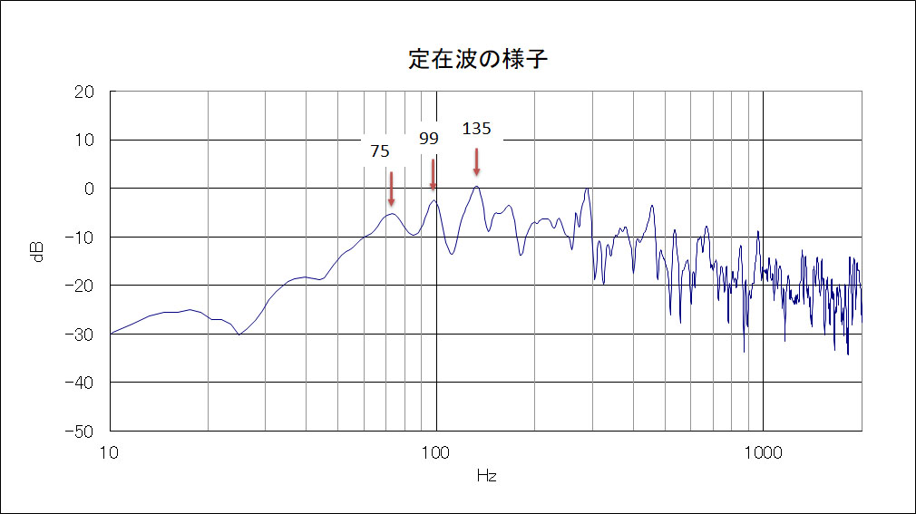 定在波の測定結果