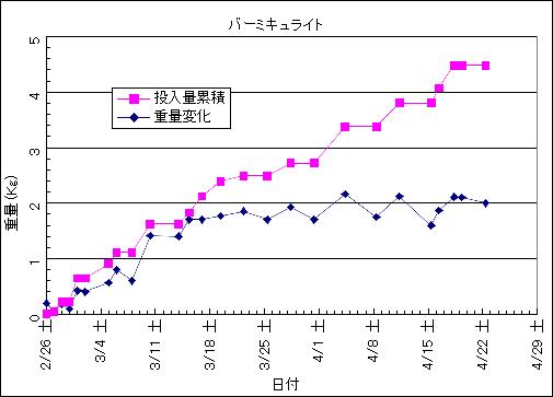 植木鉢とバーミキュライトを使った生ごみ処理の実験結果グラフ