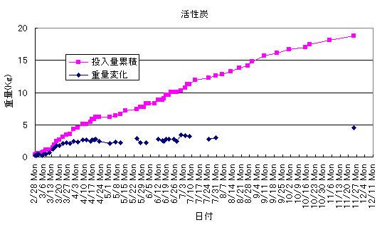 植木鉢と活性炭を使った生ごみ処理の実験結果グラフ