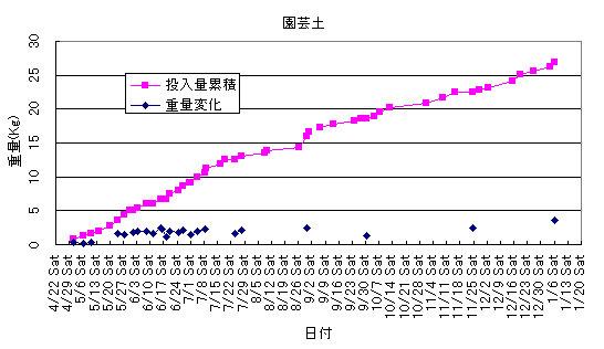 植木鉢と園芸土を使った生ごみ処理の実験結果グラフ
