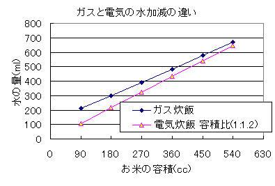 ガスと電気炊飯器の水加減の違いを示したグラフ