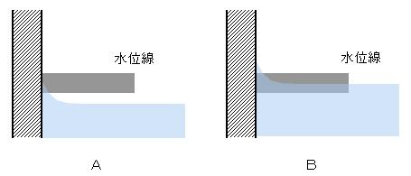 水位線に対し2通りの水位の見方があることを示した模式図
