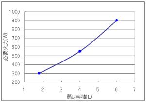 蒸し容積と必要火力の関係を示したグラフ