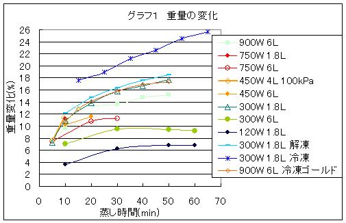 普通に蒸した場合の重量変化を示したグラフ